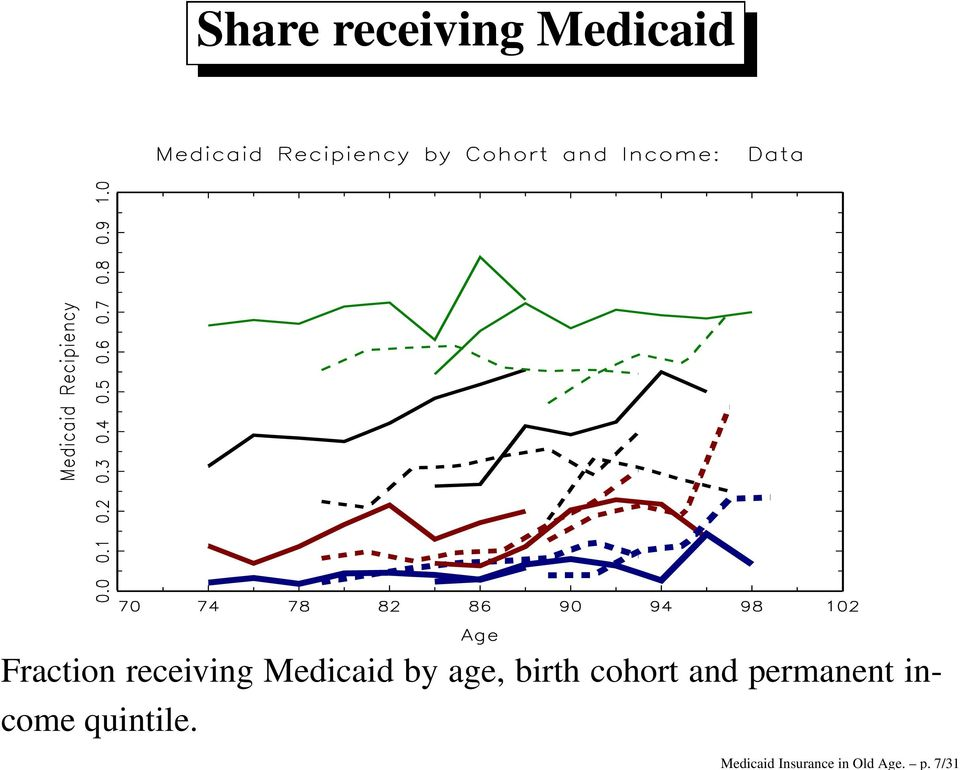 Fraction receiving Medicaid by age,