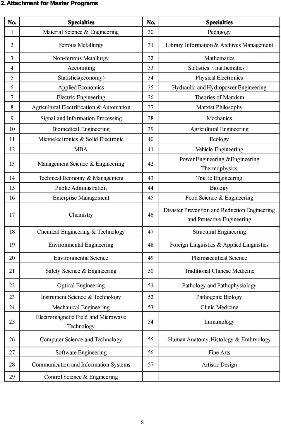 Electrification & Automation 37 Marxist Philosophy 9 Signal and Information Processing 38 Mechanics 10 Biomedical Engineering 39 Agricultural Engineering 11 Microelectronics & Solid Electronic 40