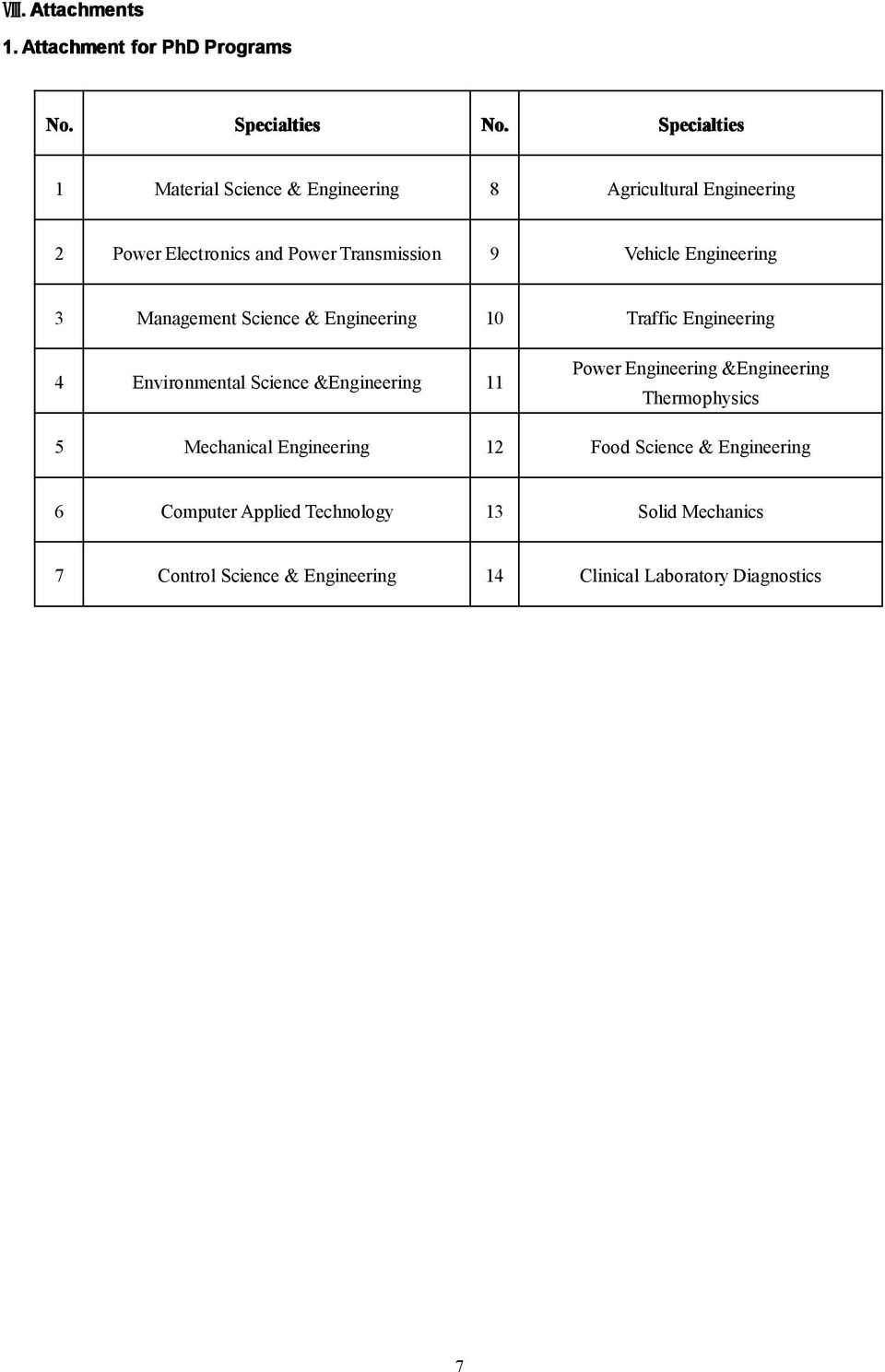 Transmission 9 Vehicle Engineering 3 Management Science & Engineering 10 Traffic Engineering 4 Environmental Science