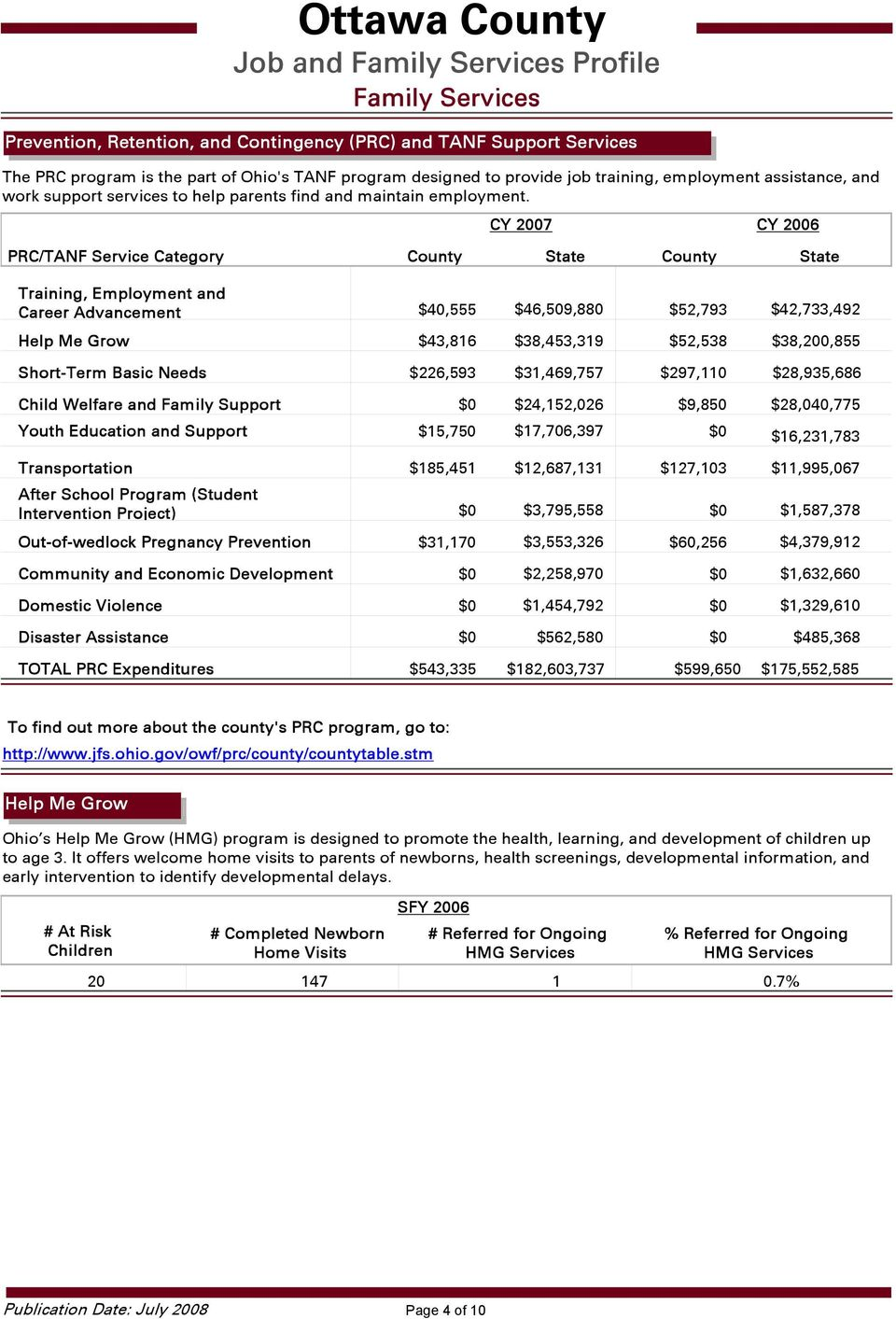 PRC/TANF Service Category Training, Employment and Career Advancement $4,555 $46,59,88 $52,793 $42,733,492 Help Me Grow $43,816 $38,453,319 $52,538 $38,2,855 Short-Term Basic Needs Child Welfare and