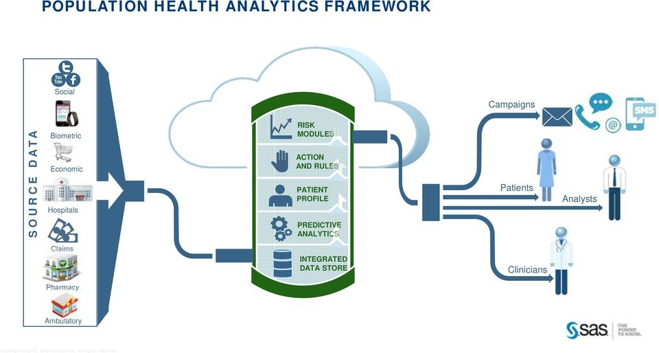 ACTION AND RULES PATIENT PROFILE PREDICTIVE ANALYTICS