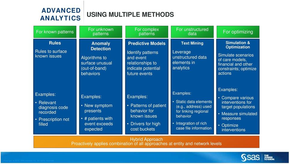 in analytics Simulation & Optimization Simulate scenarios of care models, financial and other constraints; optimize actions Examples: Relevant diagnosis code recorded Prescription not filled