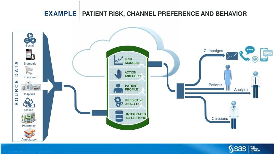 ACTION AND RULES PATIENT PROFILE PREDICTIVE ANALYTICS Patients