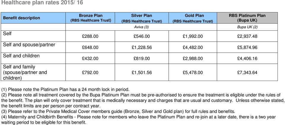 (2) Please note all treatment covered by the Bupa Platinum Plan must be pre-authorised to ensure the treatment is eligible under the rules of the benefit.