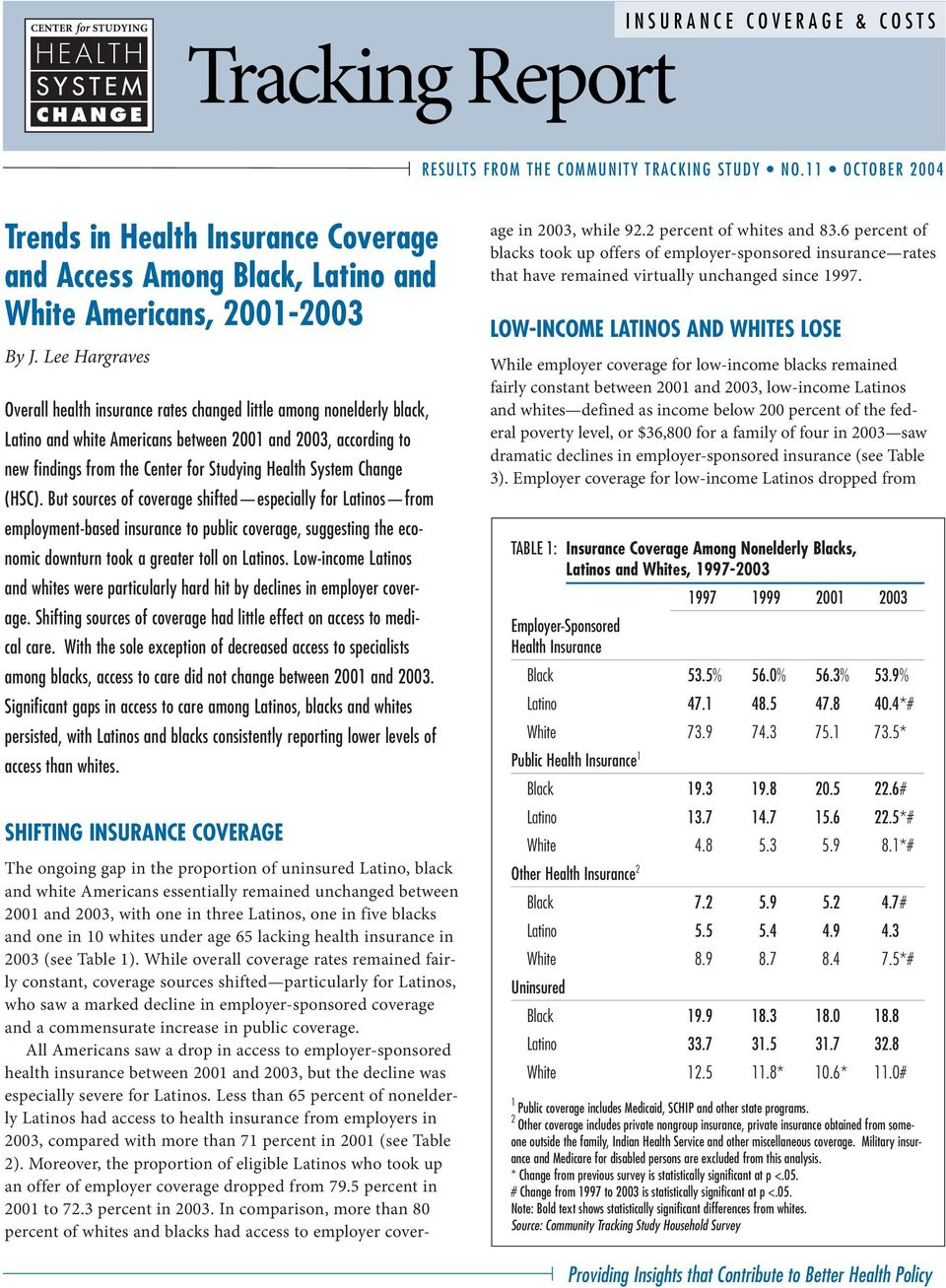 Lee Hargraves Overall health insurance rates changed little among nonelderly black, Latino and white Americans between 001 and 003, according to new findings from the Center for Studying Health