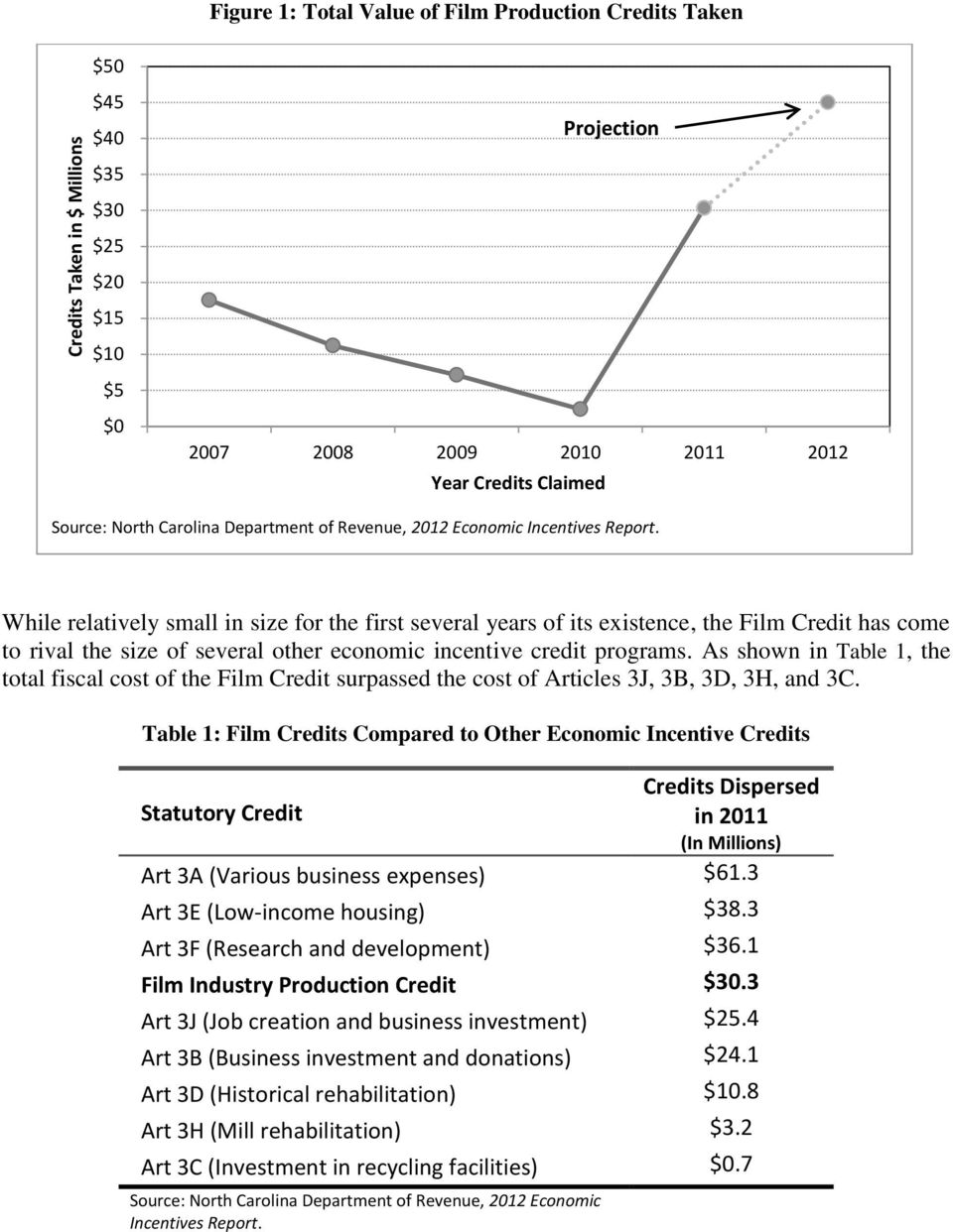 While relatively small in size for the first several years of its existence, the Film Credit has come to rival the size of several other economic incentive credit programs.
