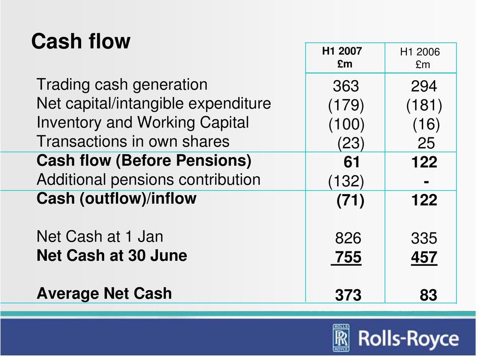 contribution Cash (outflow)/inflow Net Cash at 1 Jan Net Cash at 30 June Average Net Cash