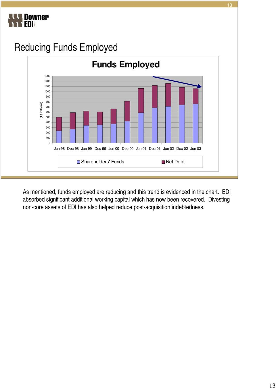 funds employed are reducing and this trend is evidenced in the chart.
