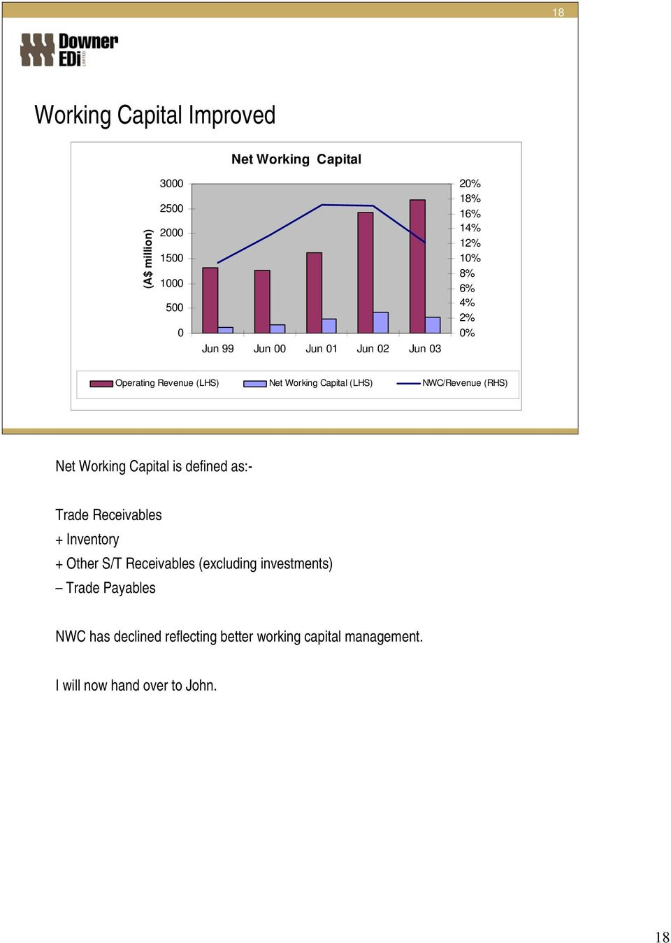 (RHS) Net Working Capital is defined as:- Trade Receivables + Inventory + Other S/T Receivables (excluding