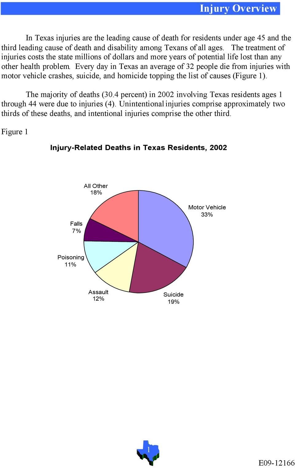 Every day in Texas an average of 32 people die from injuries with motor vehicle crashes, suicide, and homicide topping the list of causes (Figure 1). The majority of deaths (30.