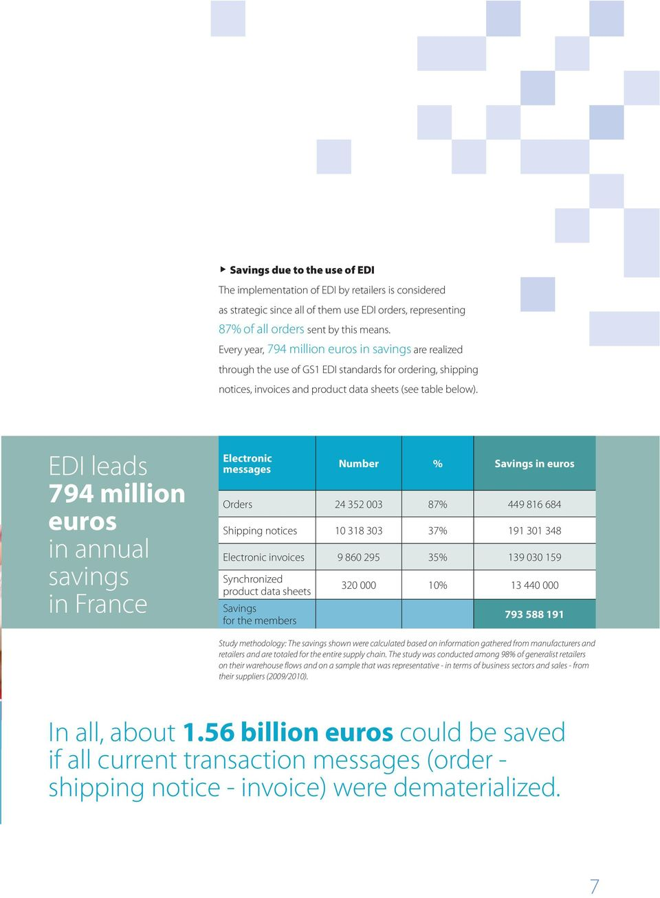 EDI leads 794 million euros in annual savings in France Electronic messages Number % Savings in euros Orders 24 352 003 87% 449 816 684 Shipping notices 10 318 303 37% 191 301 348 Electronic invoices