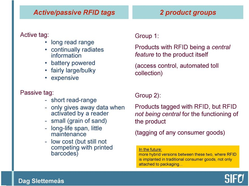 Products with RFID being a central feature to the product itself (access control, automated toll collection) Group 2): Products tagged with RFID, but RFID not being central for the