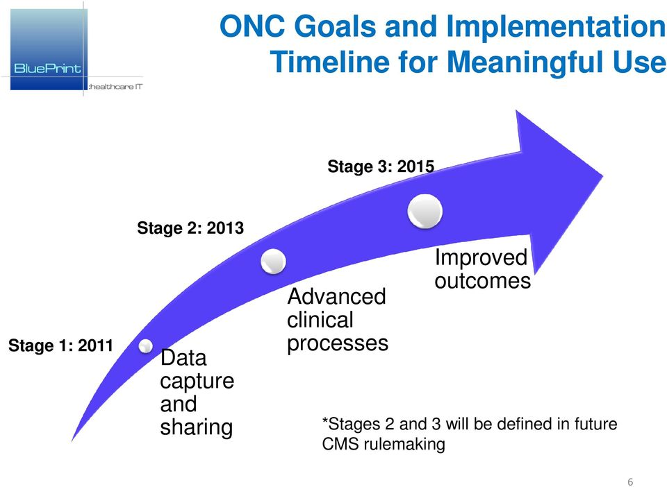 and sharing Advanced clinical processes Improved