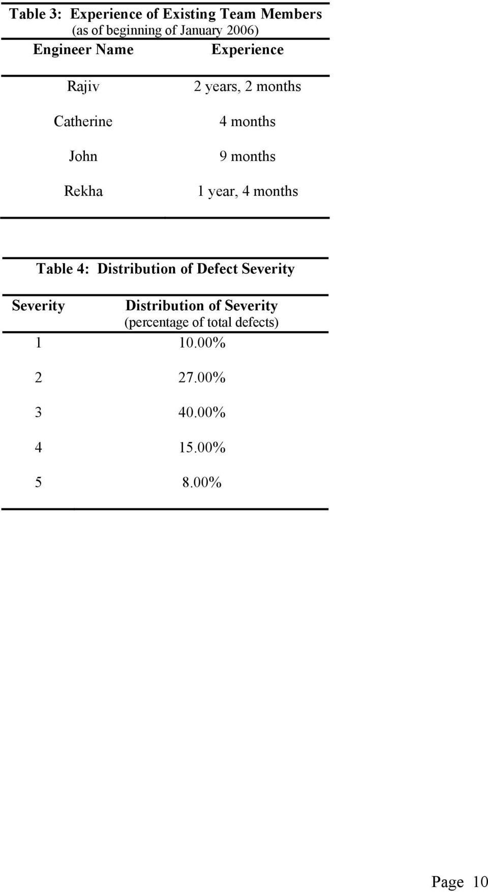 months 1 year, 4 months Table 4: Distribution of Defect Severity Severity