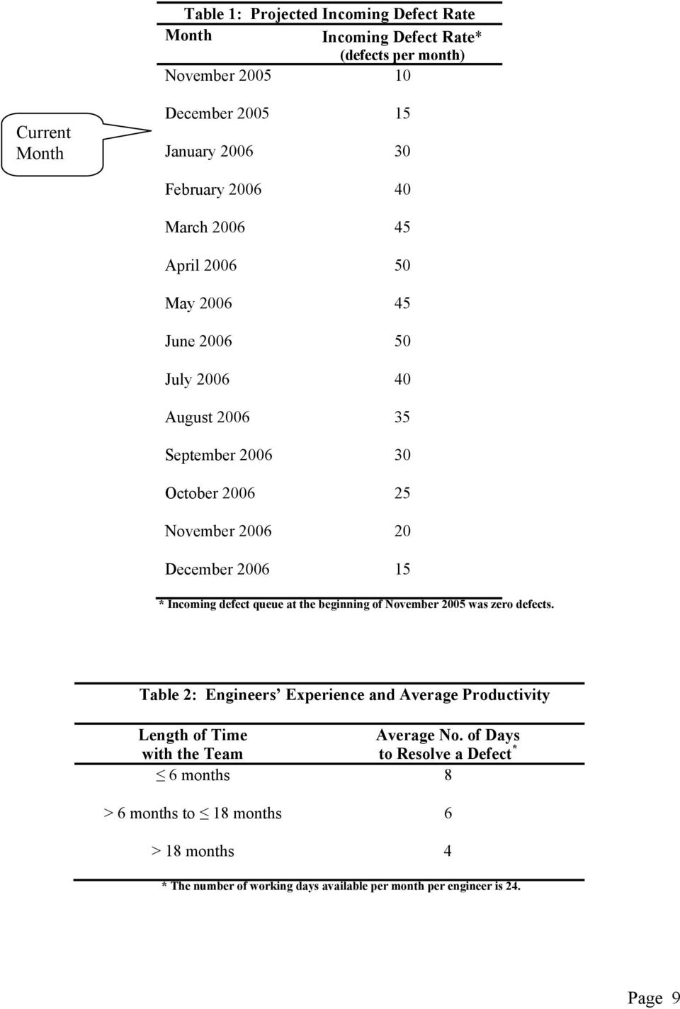 Incoming defect queue at the beginning of November 2005 was zero defects. Table 2: Engineers Experience and Average Productivity Length of Time Average No.