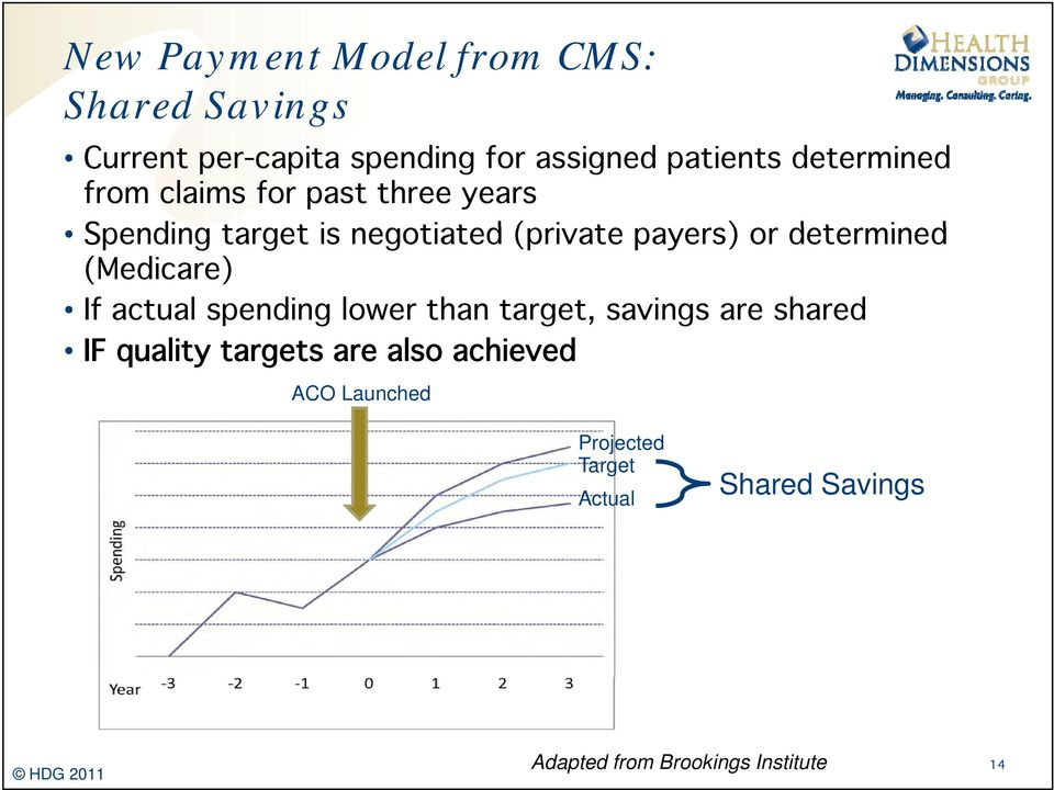 determined d (Medicare) If actual spending lower than target, savings are shared IF quality targets