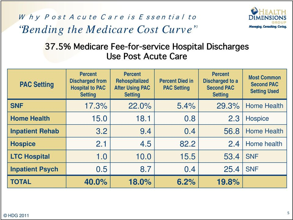 Setting Percent Died in PAC Setting Percent Discharged to a Second PAC Setting Most Common Second PAC Setting Used SNF 17.3% 22.0% 5.4% 29.
