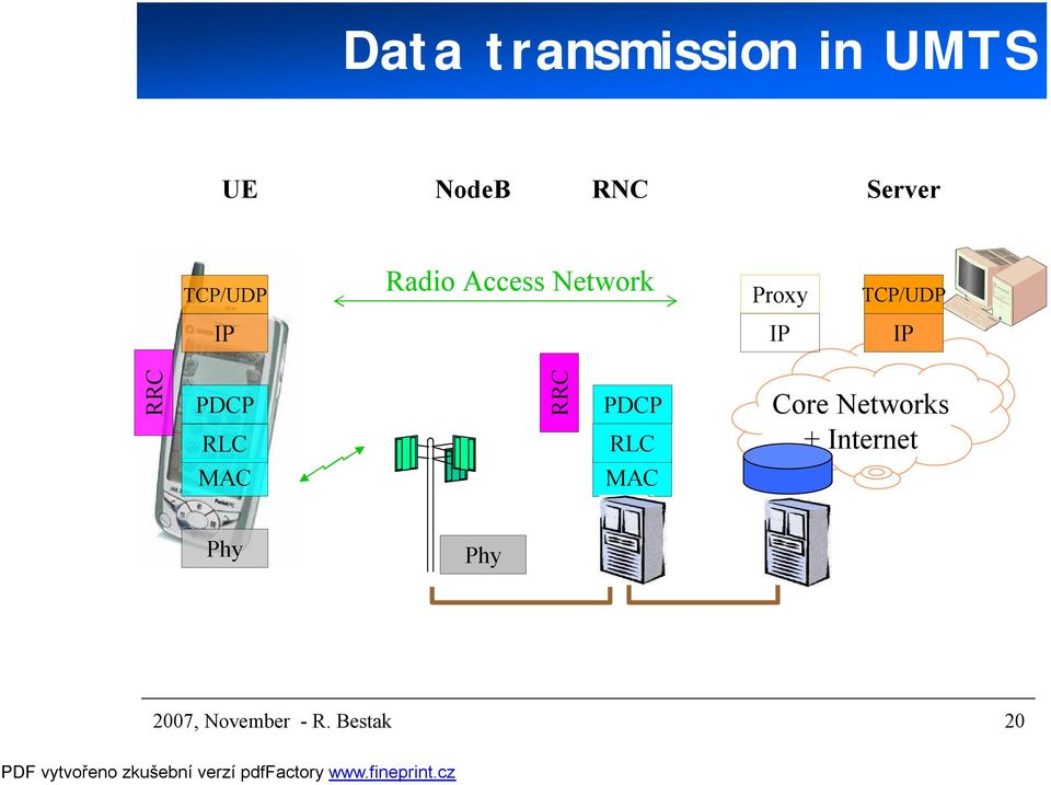 IP IP RRC PDCP RLC RRC PDCP RLC Core Networks