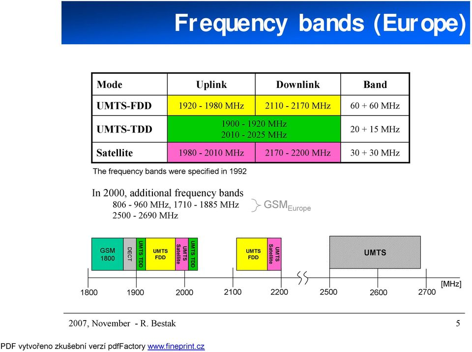 1992 In 2000, additional frequency bands 806-960 MHz, 1710-1885 MHz 2500-2690 MHz GSM Europe GSM 1800 DECT UMTS TDD UMTS