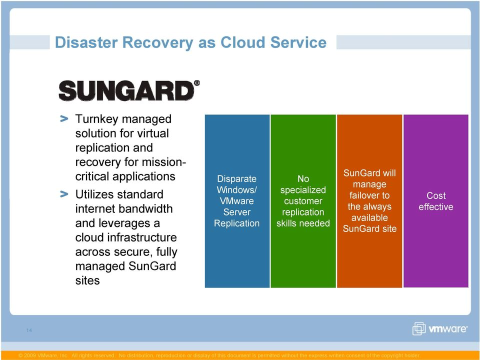 across secure, fully managed SunGard sites Disparate Windows/ VMware Server Replication No specialized