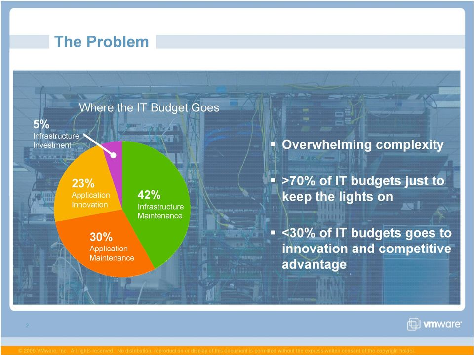 Maintenance Overwhelming complexity >70% of IT budgets just to keep the