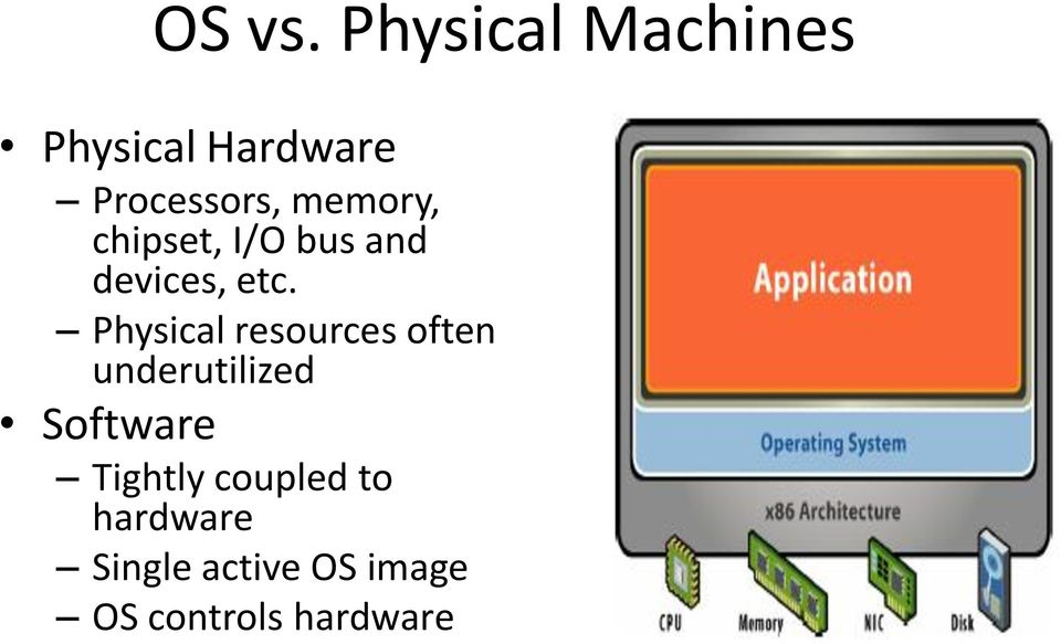 memory, chipset, I/O bus and devices, etc.
