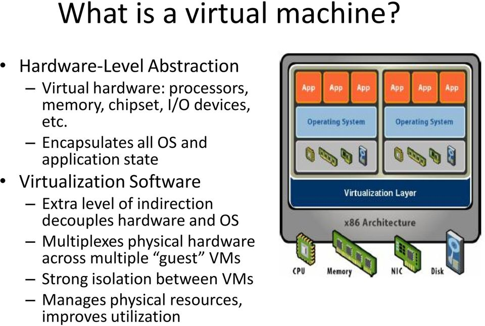 Encapsulates all OS and application state Virtualization Software Extra level of indirection