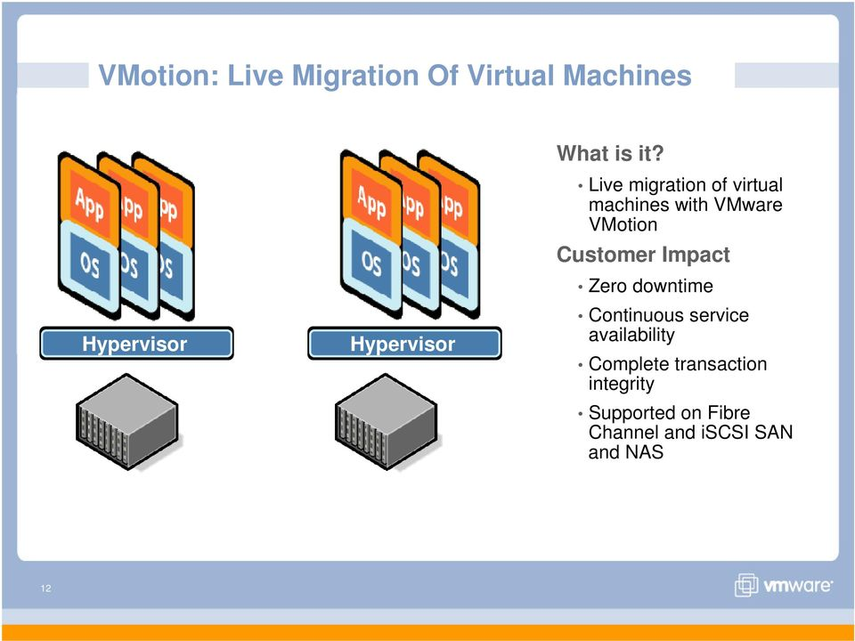 Live migration of virtual machines with VMware VMotion Customer