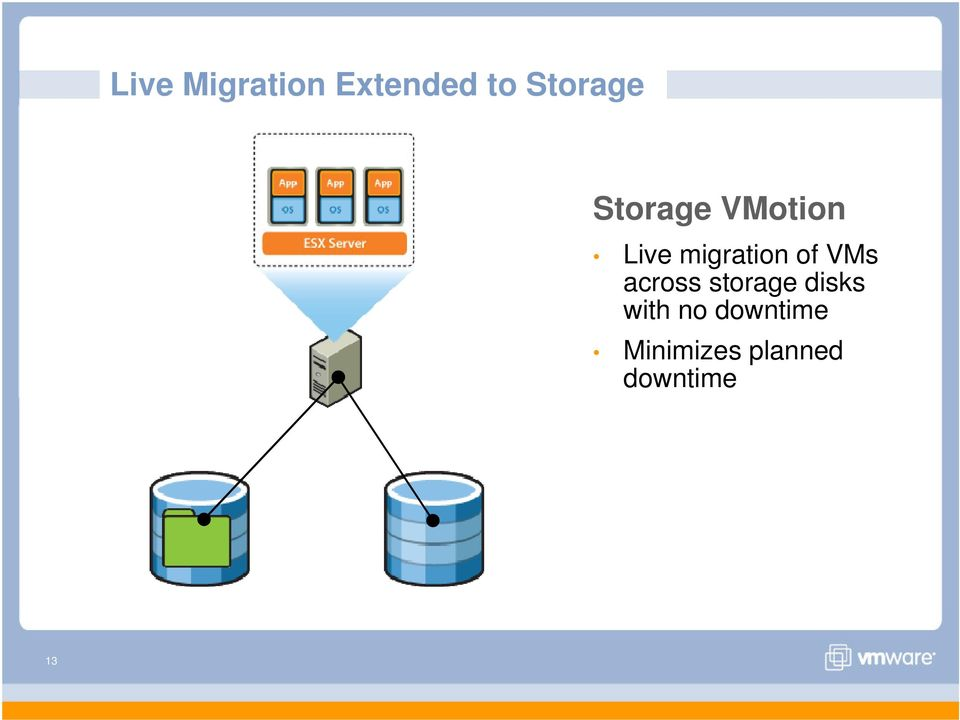 VMs across storage disks with no
