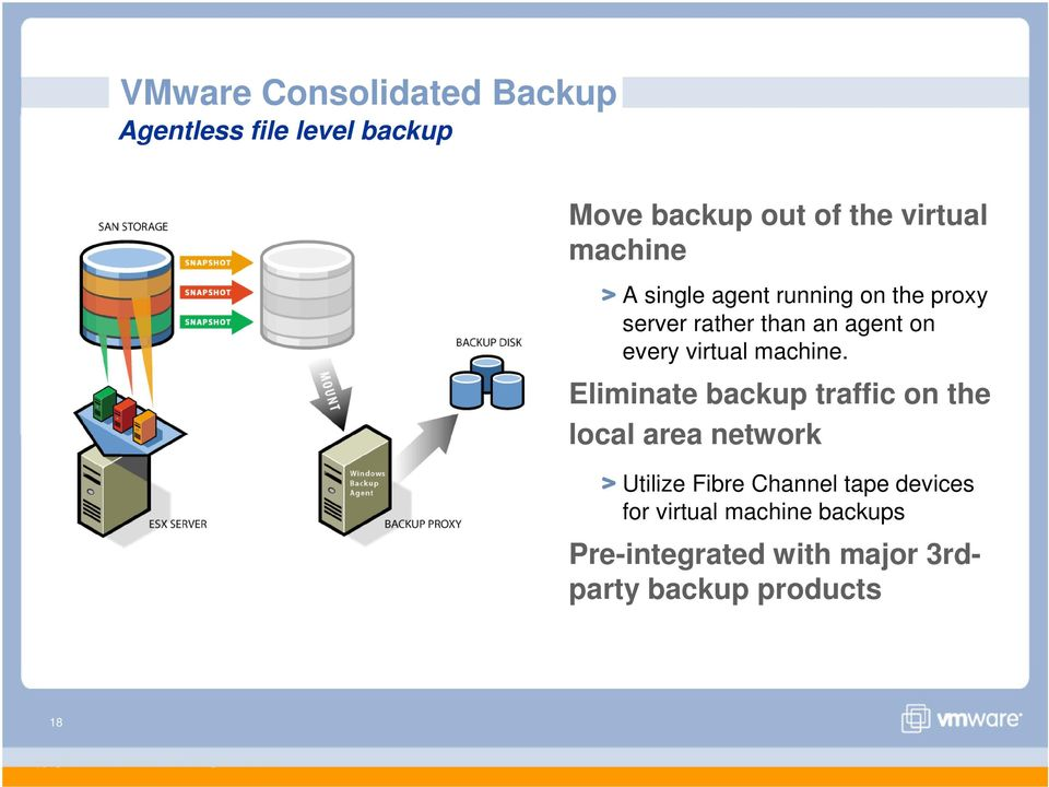 Eliminate backup traffic on the local area network Utilize Fibre Channel tape devices for virtual