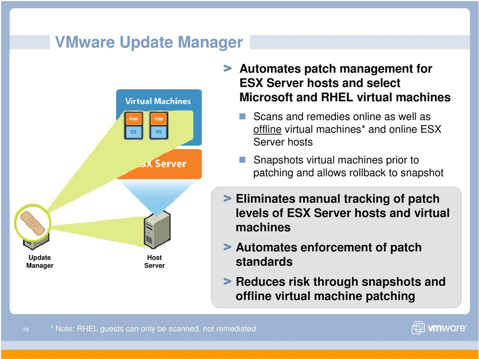rollback to snapshot Update Manager Host Server Eliminates manual tracking of patch levels of ESX Server hosts and virtual machines Automates