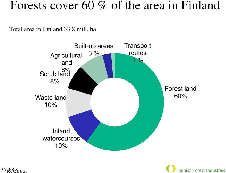 ha Built-up areas Agricultural 3 % land 8% Scrub land 8%
