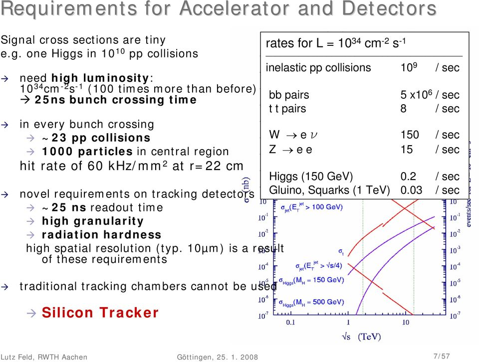 one Higgs in 10 10 pp collisions need high luminosity: 10 34 cm -2 s -1 (100 times more than before) 25ns bunch crossing time in every bunch crossing ~23 pp collisions 1000 particles in