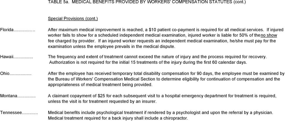 If injured worker fails to show for a scheduled independent medical examination, injured worker is liable for 50% of the no show fee charged by provider.