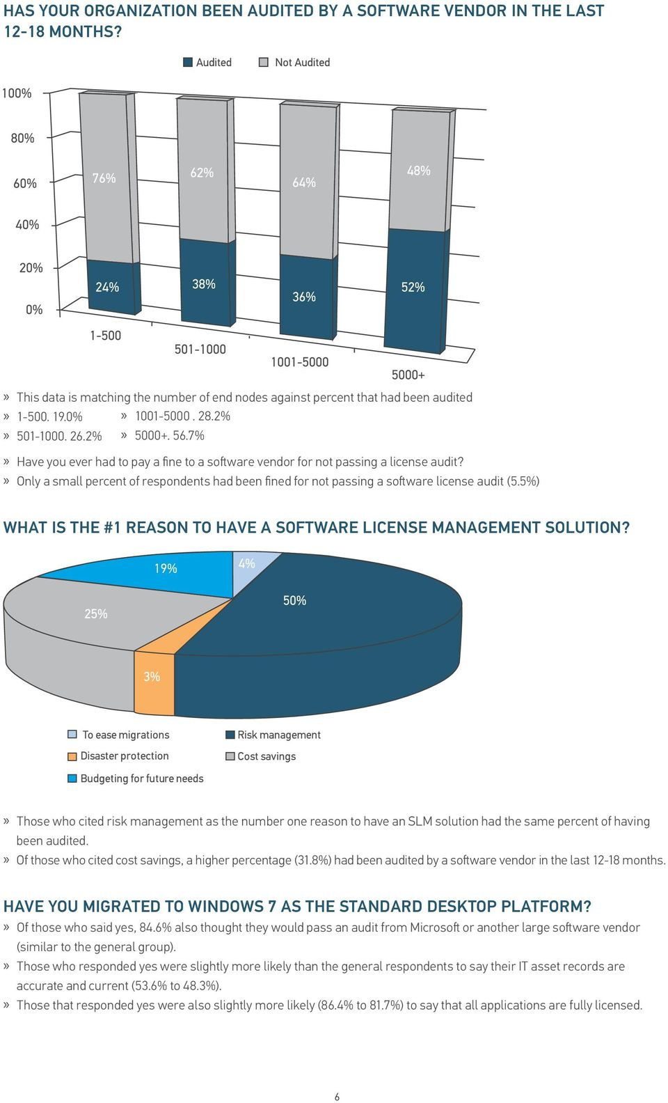 Only a small percent of respondents had been fined for not passing a software license audit (5.5%) WHAT IS THE #1 REASON TO HAVE A SOFTWARE LICENSE MANAGEMENT SOLUTION?
