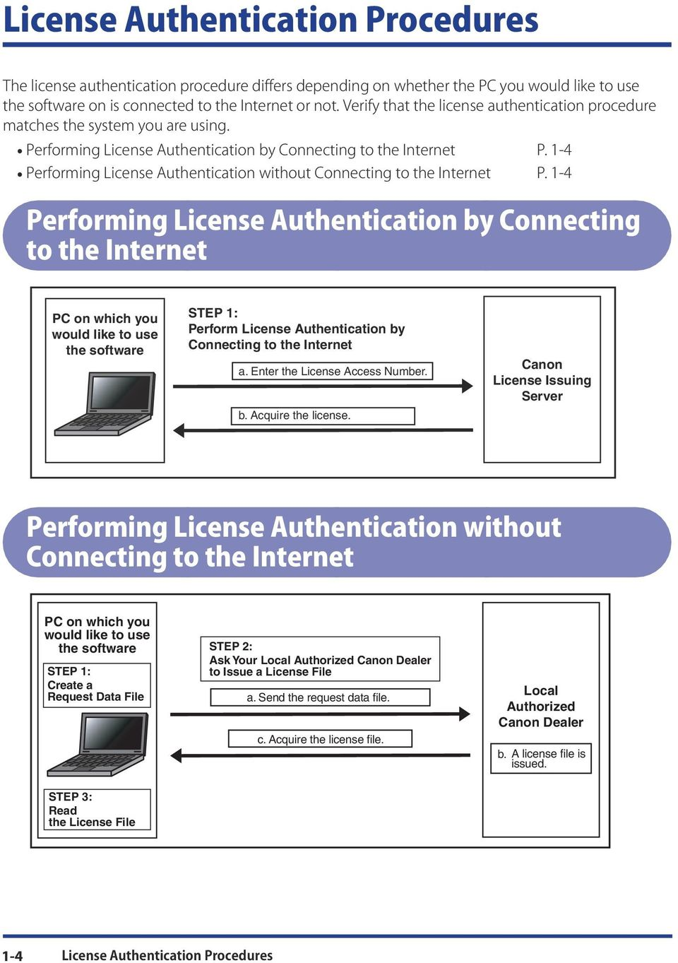 1-4 Performing License Authentication without Connecting to the Internet P.