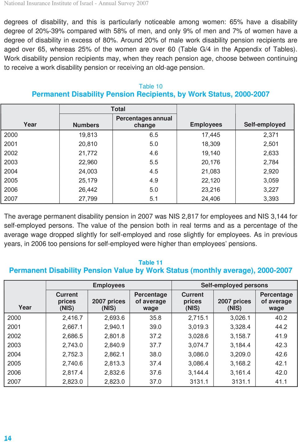Around 20% of male work disability pension recipients are aged over 65, whereas 25% of the women are over 60 (Table G/4 in the Appendix of Tables).