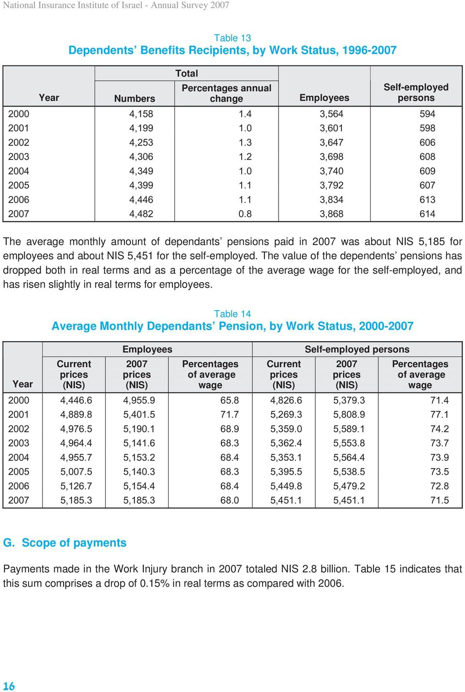 8 3,868 614 The average monthly amount of dependants pensions paid in 2007 was about NIS 5,185 for employees and about NIS 5,451 for the self-employed.