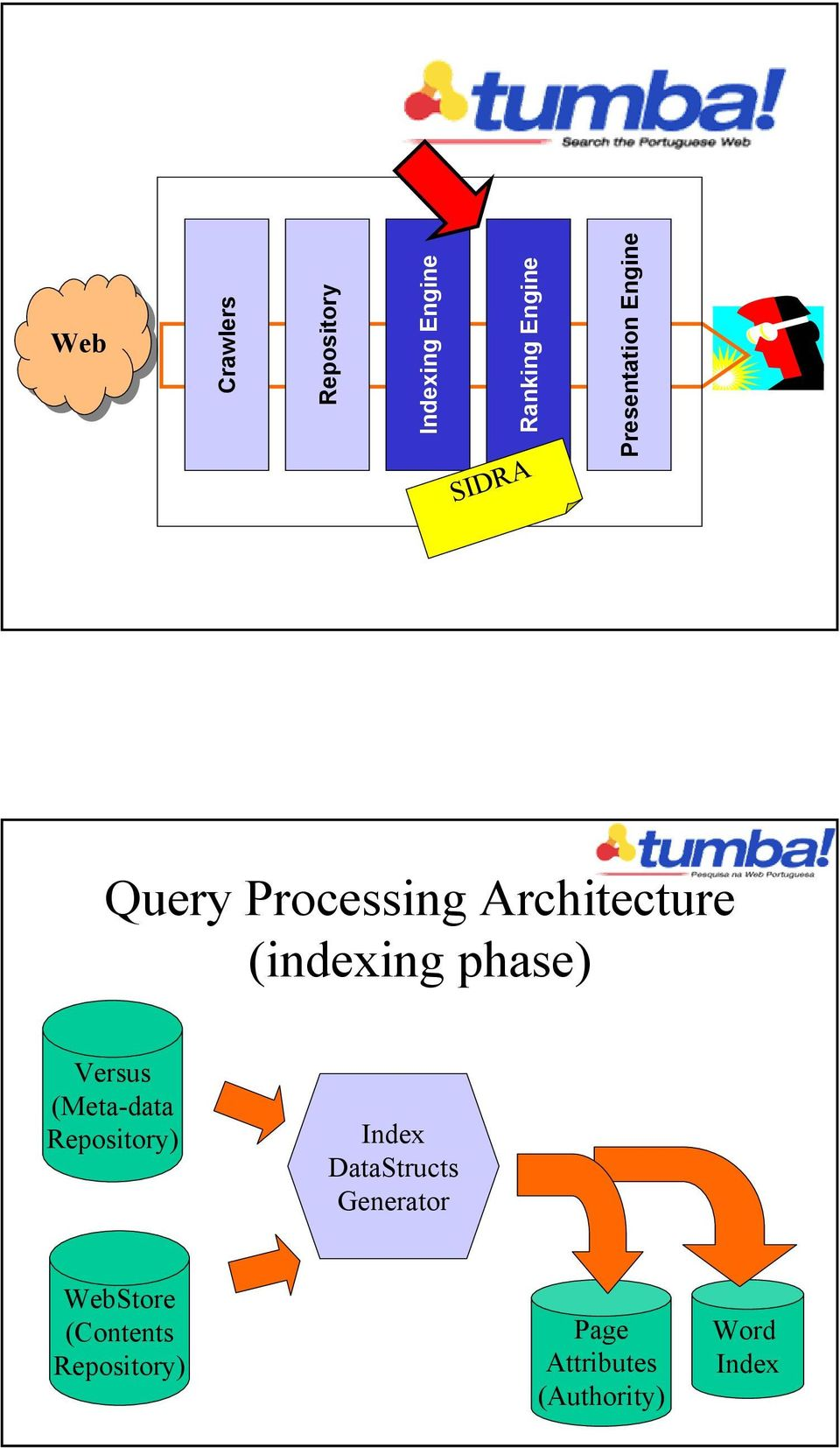 Presentation Engine Query Processing Architecture (indexing