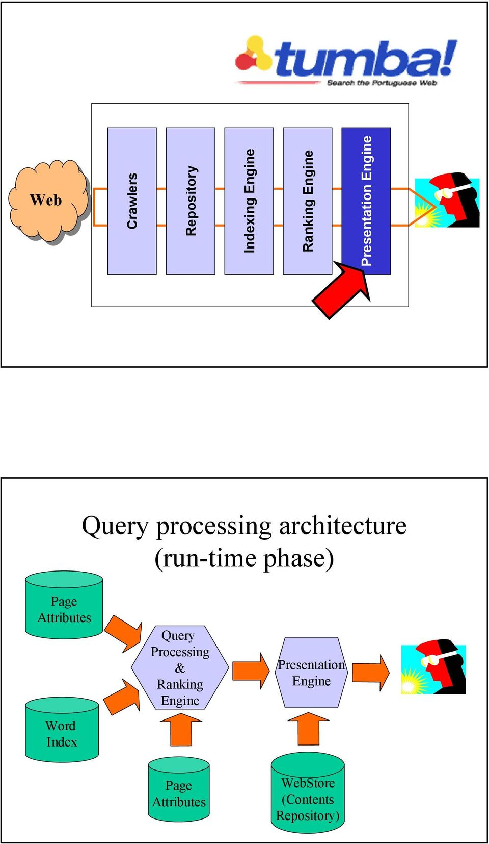 Presentation Engine Query processing architecture (run-time
