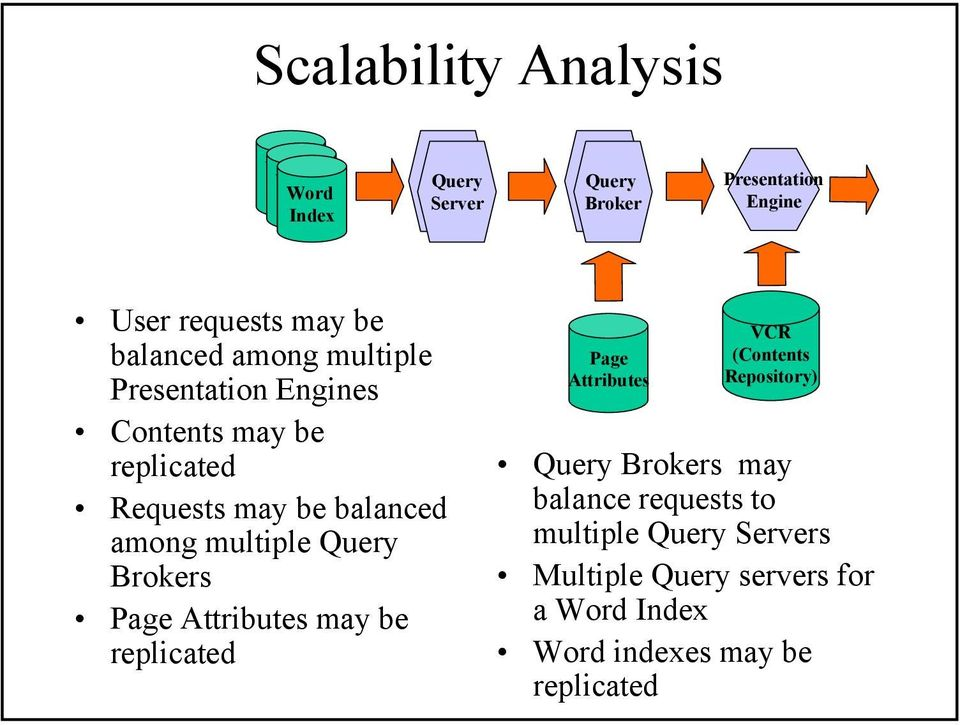 multiple Query Brokers Page Attributes may be replicated Page Attributes VCR (Contents Repository) Query Brokers