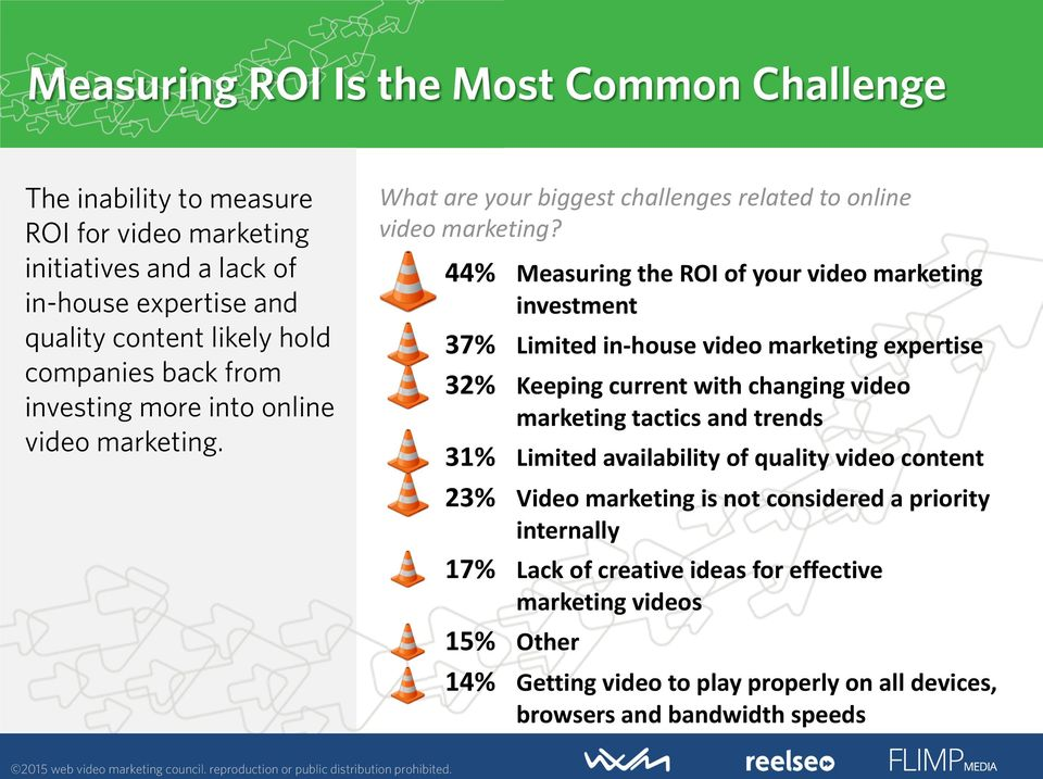 44% Measuring the ROI of your video marketing investment 37% Limited in-house video marketing expertise 32% Keeping current with changing video marketing tactics and trends 31%