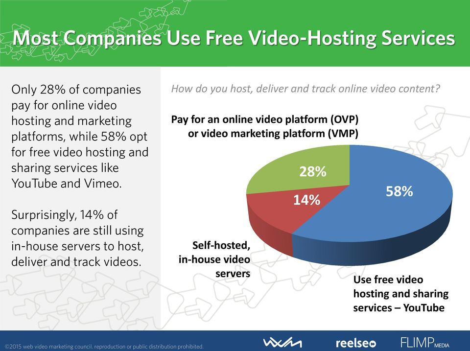 Surprisingly, 14% of companies are still using in-house servers to host, deliver and track videos.