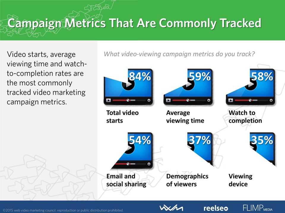 metrics. What video-viewing campaign metrics do you track?