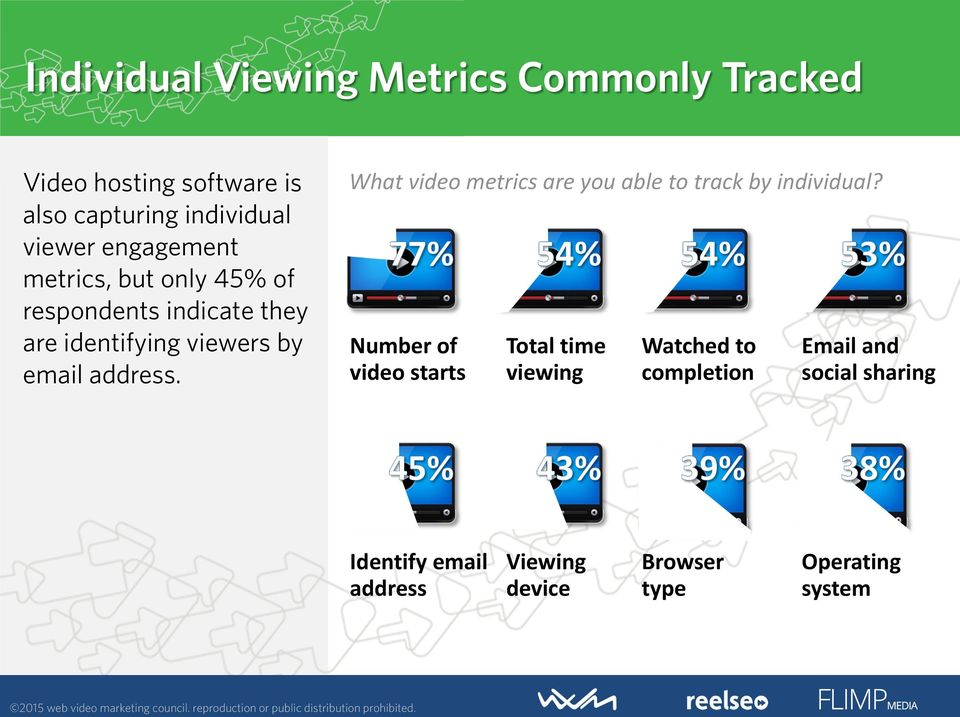 What video metrics are you able to track by individual?