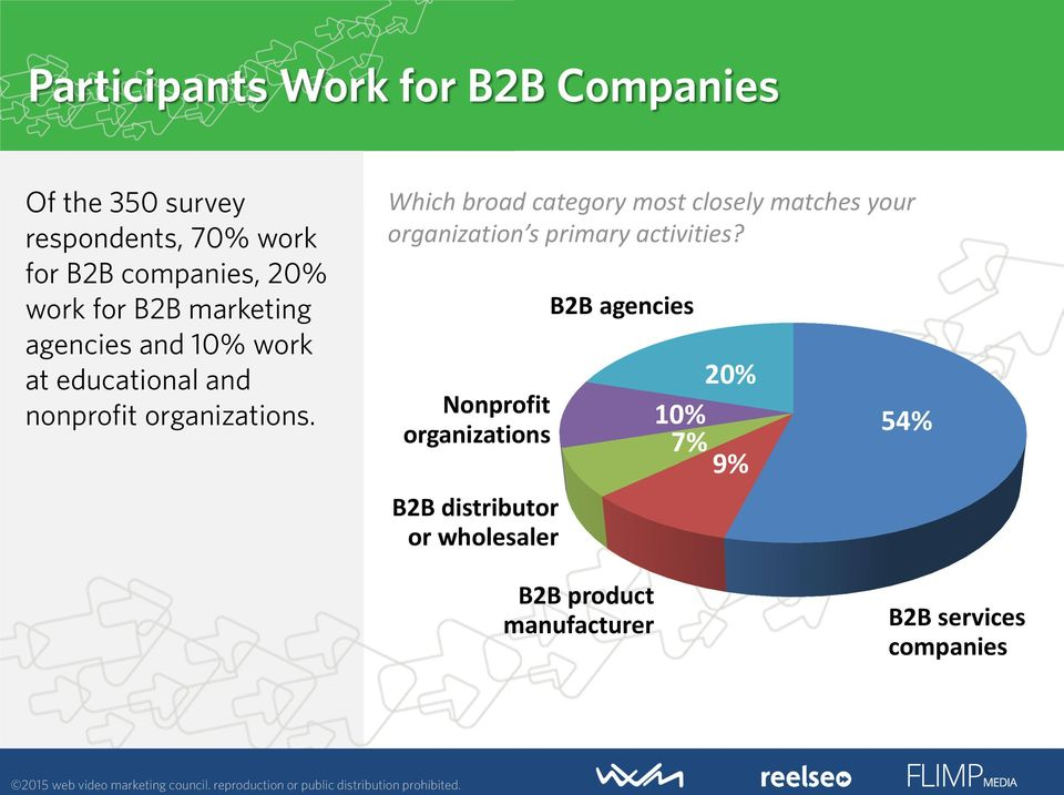 for B2B companies, 20% work for B2B marketing B2B agencies agencies and 10% work at educational and