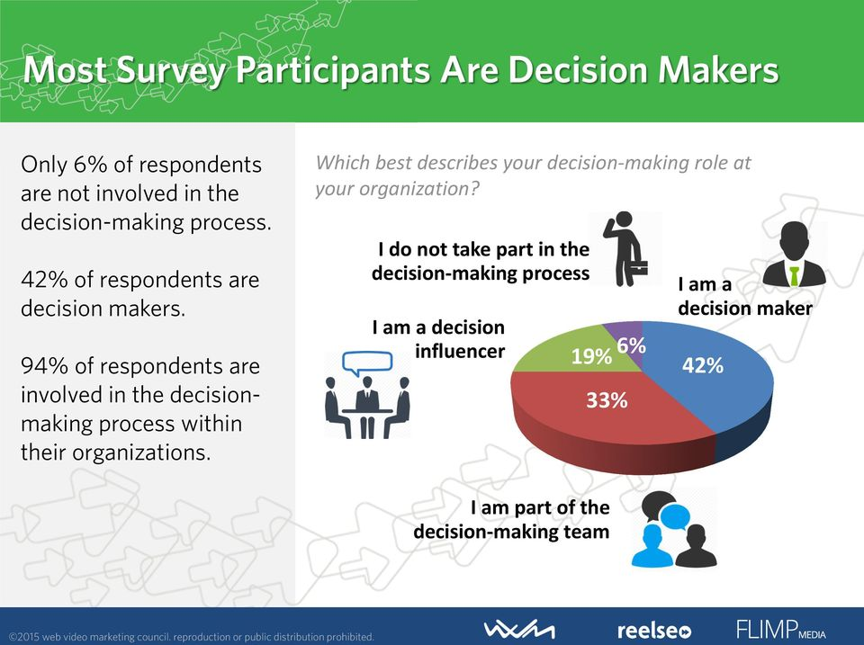 94% of respondents are involved in the decisionmaking process within their organizations.