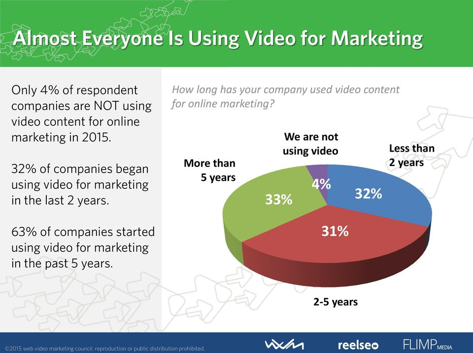 63% of companies started using video for marketing in the past 5 years.