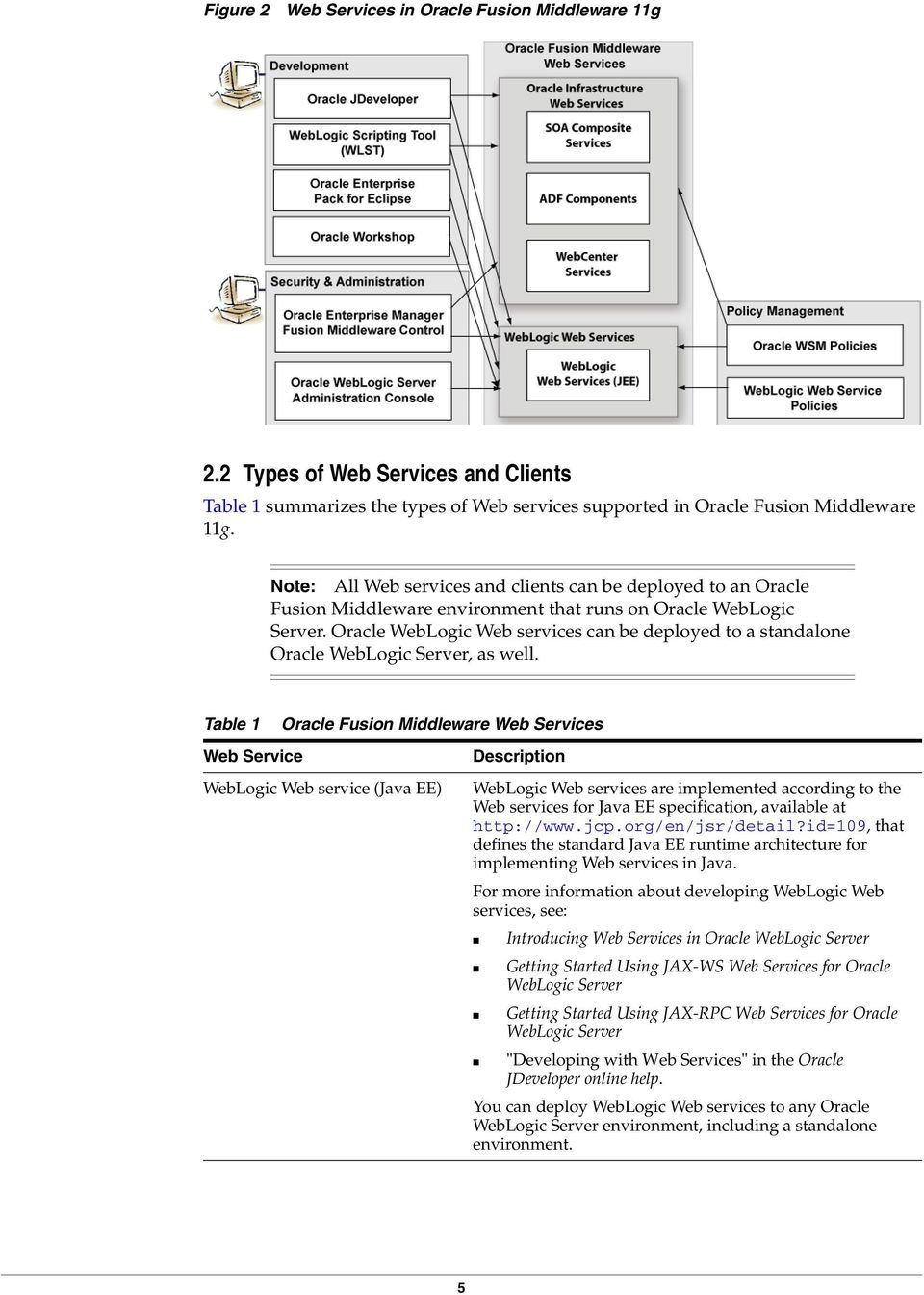 Oracle WebLogic Web services can be deployed to a standalone Oracle WebLogic Server, as well.