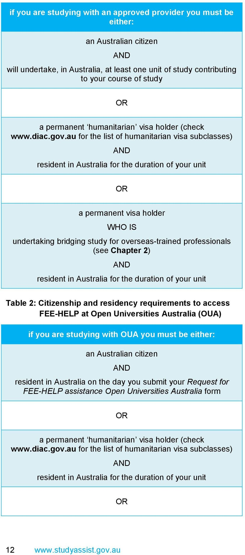 au for the list of humanitarian visa subclasses) AND resident in Australia for the duration of your unit OR a permanent visa holder WHO IS undertaking bridging study for overseas-trained